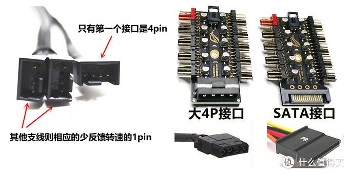 风扇一分多转接线和需要独立供电的风扇集线器示意图