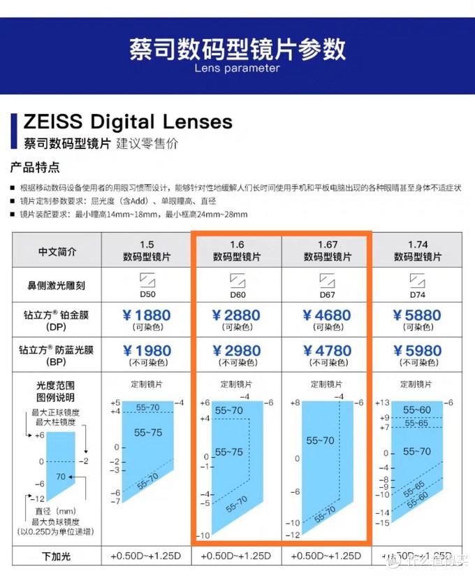 2020年眼镜节反馈 蔡司1.6数码型钻立方防蓝光膜