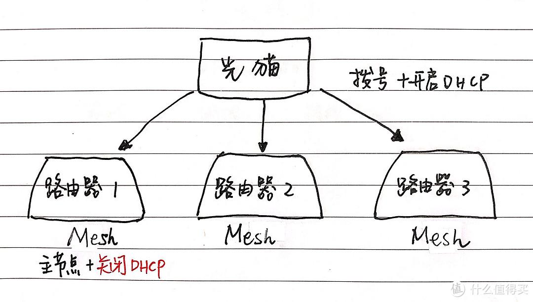 光猫拨号+DHCP示意图