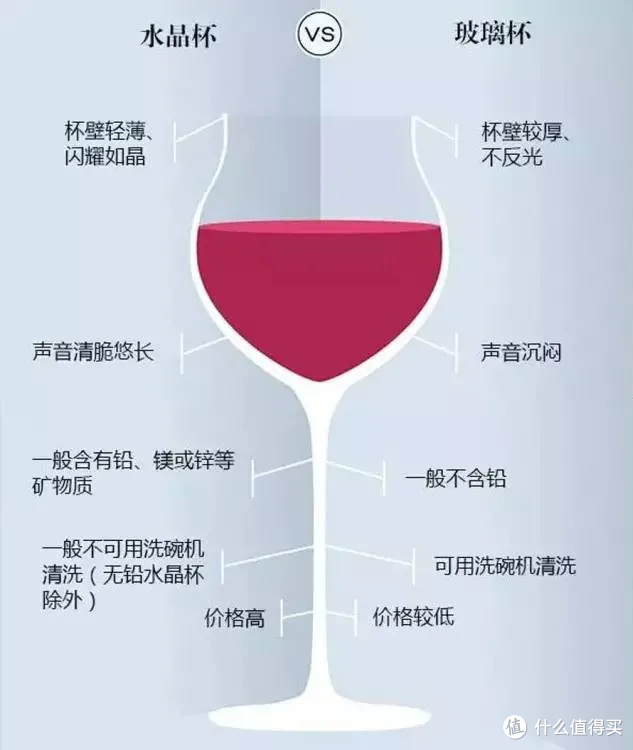 如何挑选正确的葡萄酒杯