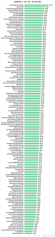 133款耳机降噪实力对比:2020双十一降噪耳机购买攻略