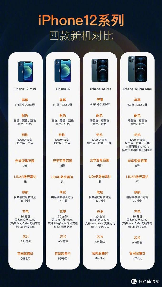 iPhone12发布了,何时何处购买最划算?