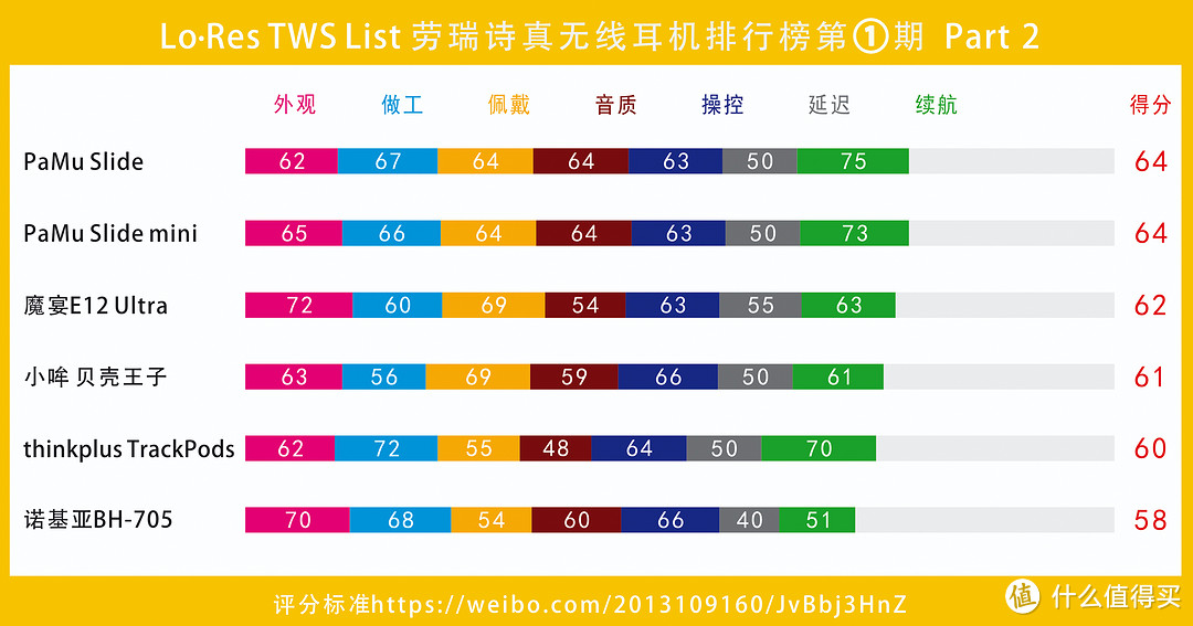 《劳瑞诗音评》六十多款TWS真无线耳机评测经验汇总,618教你如何选购