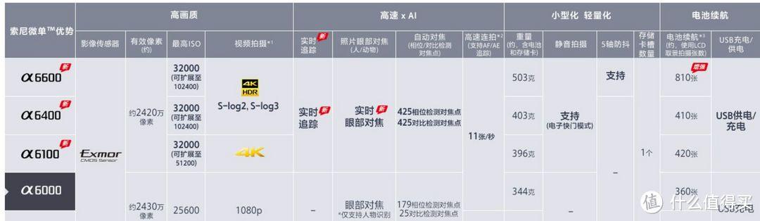 为什么2021年还有人买14年发布的索尼A6000?