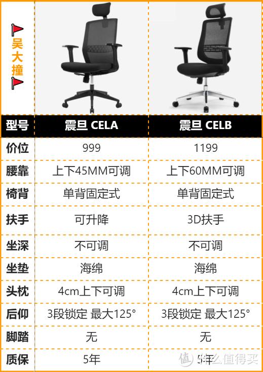 2021年618选购:千元预算有哪些值得推荐的人体工学椅,哪些品牌推荐?
