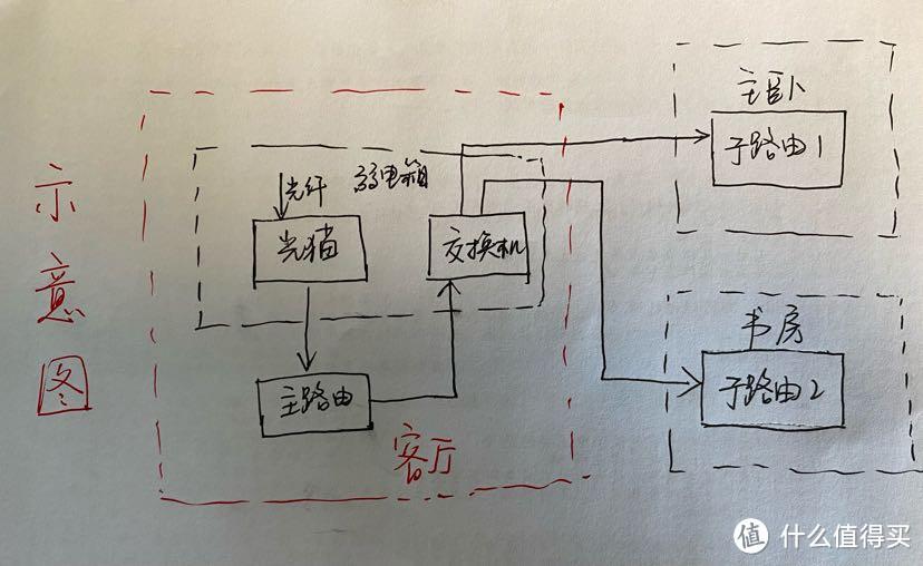 穷人小米/红米路由器mesh组网实操