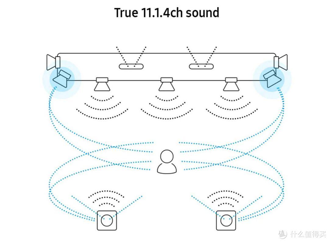 兼顾游戏与影音 2021回音壁及AV功放选购策略