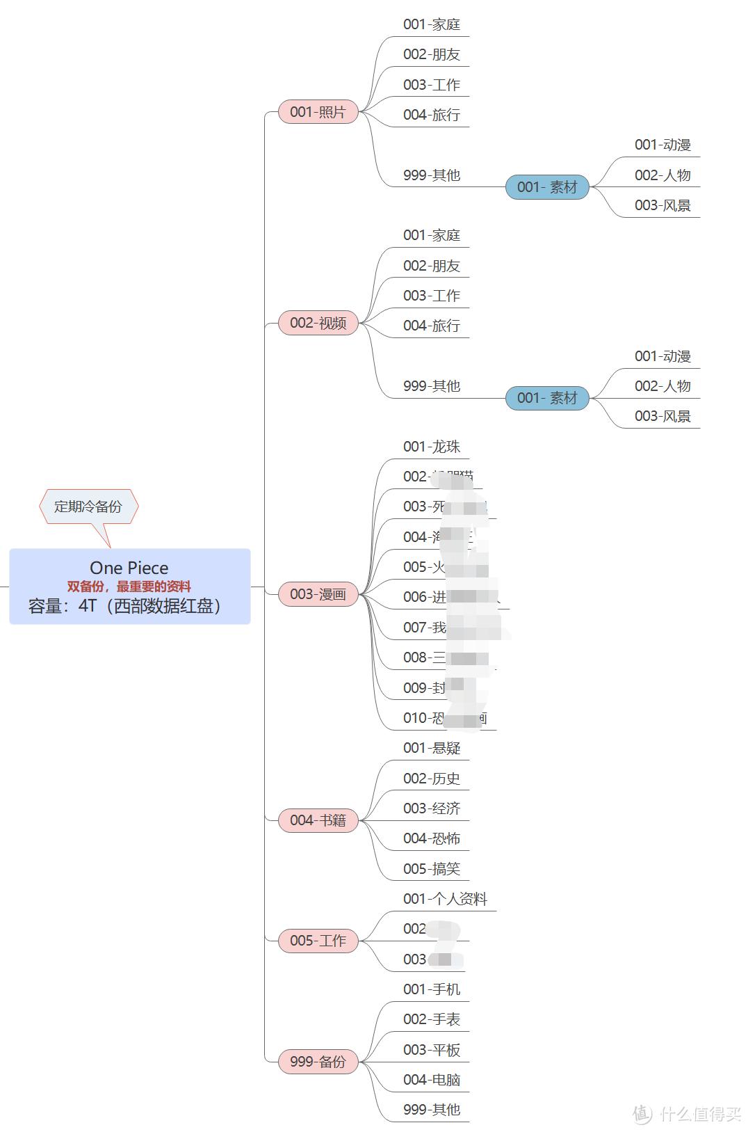 NAS探索之路--篇二:威联通453Dmini系统安装及初步使用