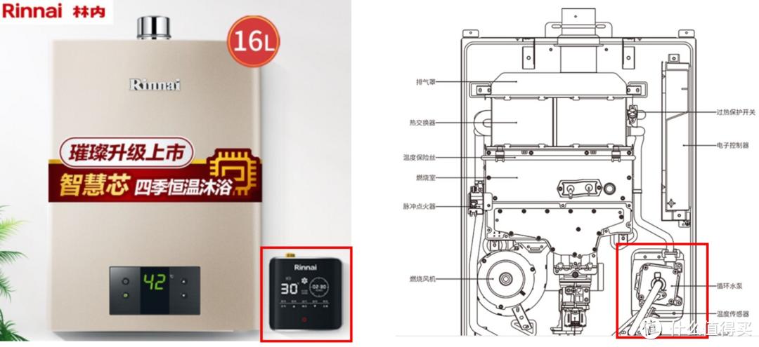 左侧为外置循环泵,右侧为内置循环泵
