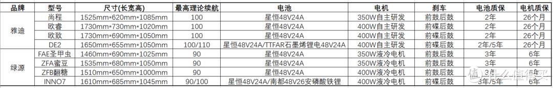 618,一辆电动车买三次退两次----绿源ZFA蜜豆入手记