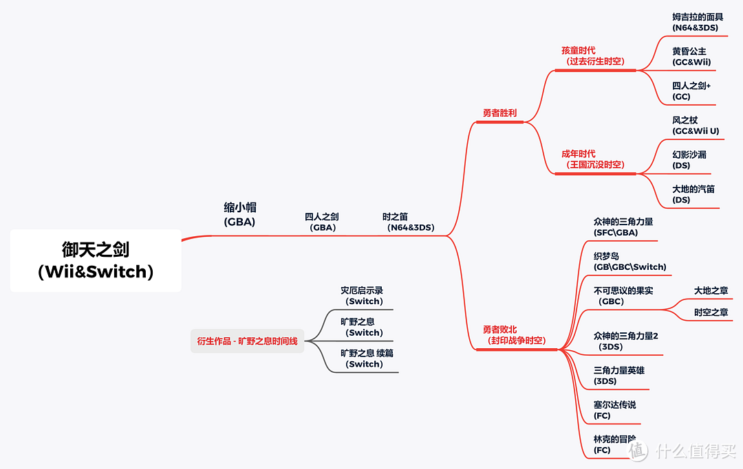 【万字长文】塞尔达传说全系列25款作品重温指南(35周年纪念,推荐收藏)