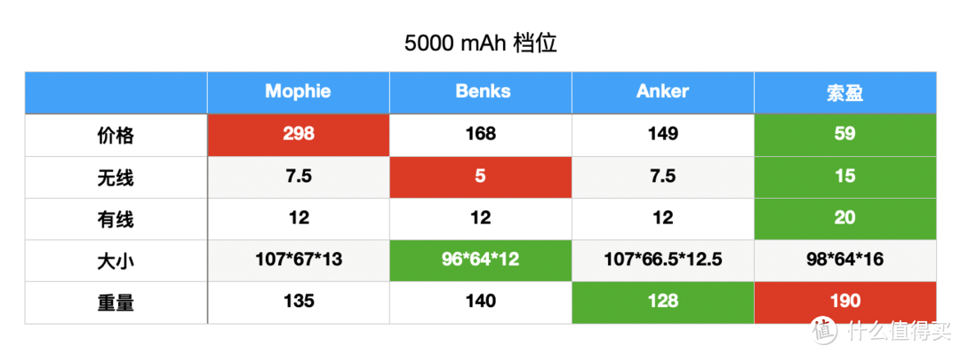 Apple MagSafe 外接电源 平替产品指南