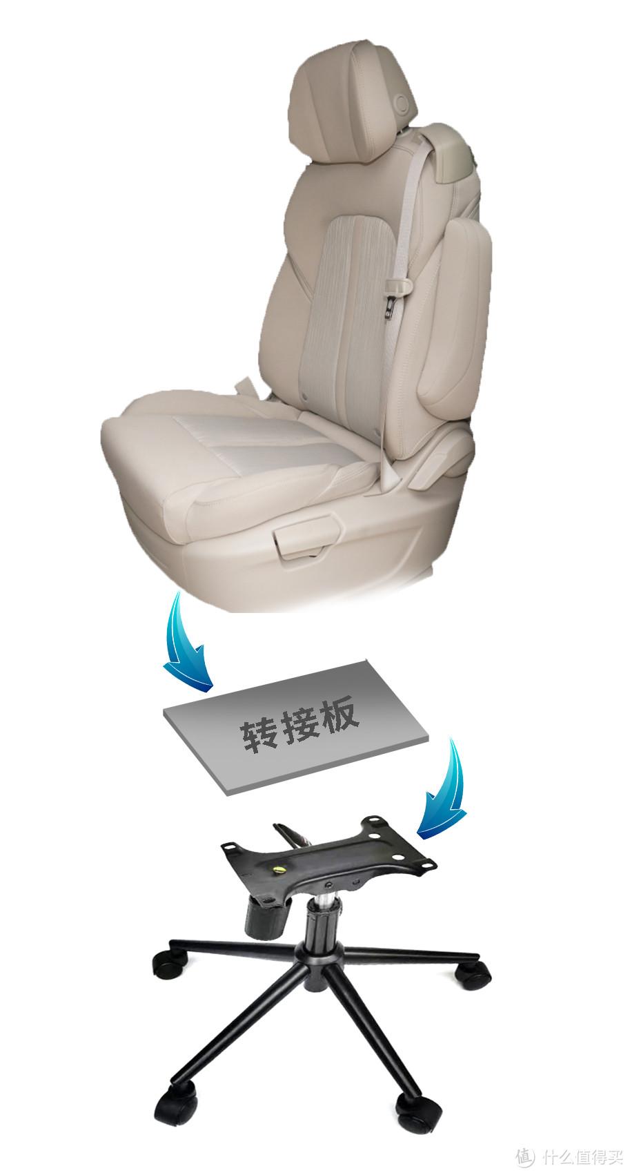 用转接板把椅子和底座套件连起来