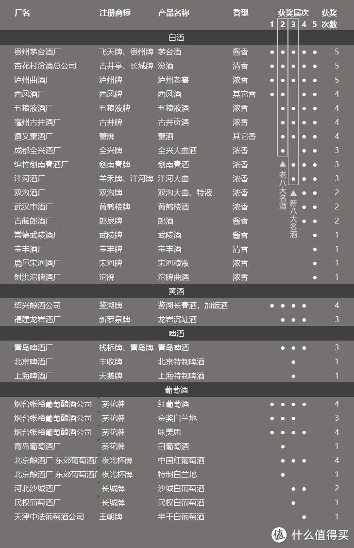 大国白酒(总结篇)4000字长文,慎点!12种香型236款产品梳理总结