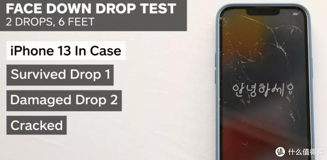 iPhone 13 抗摔不?权威机构测试媲美iPhone 12,但仍建议带保护壳